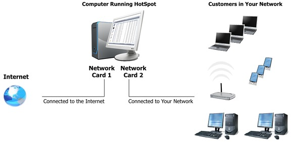 hotspot-network-setup
